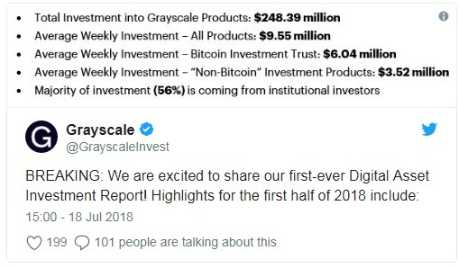 average cryptocurrency investment