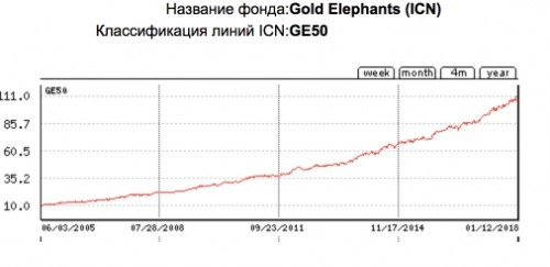 Golden elephants GE50